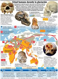 Crisol humano en la Edad del Hielo infographic