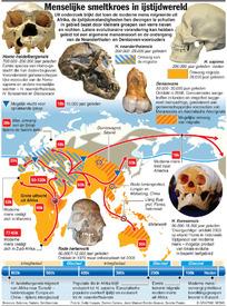 Menselijke smeltkroes in ijstijdwereld infographic