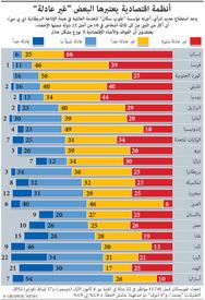 إقتصاد: أنظمة اقتصادية غير عادلة - تحديث أول infographic