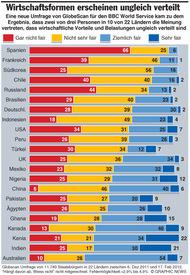 WIRTSCHAFT: Unfaire Welt -- Umfrage infographic
