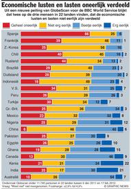 ECONOMIE: Peiling – Lusten en lasten oneerlijk verdeeld  (1) infographic
