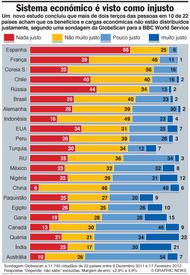 ECONOMIA: Um mundo injusto -- sondagem (1) infographic