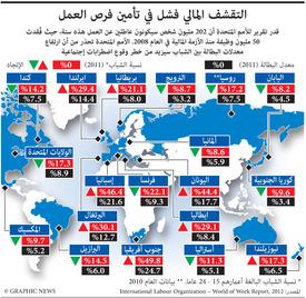 العمالة: تقرير للأمم المتحدة عن معدلات البطالة infographic