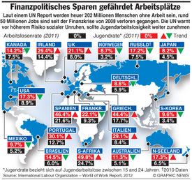 Arbeitslosigkeit weltweit infographic