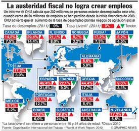 Informe de OIT sobre desempleo mundial infographic