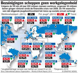 ECONOMIE: Bezuinigingen scheppen geen werkgelegenheid infographic