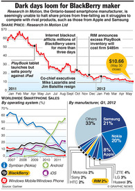 BUSINESS: RIM share price freefall infographic