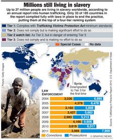 TRAFFICKING: Millions still living in slavery infographic