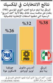 المكسيك: فوز إنريكى بينا نيتو  في الانتخابات infographic