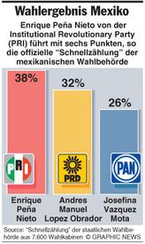 Peña Nieto ist Wahlsieger infographic