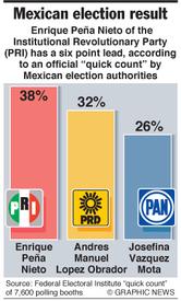 Peña Nieto wins Mexican election infographic