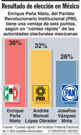POLÍTICA: Peña Nieto gana elección presidencial en México infographic