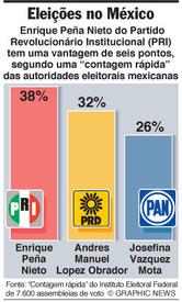 Peña Nieto vence as eleições no México infographic