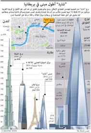 """لندن: قطر تدشن برج """"شارد"""" بمشاركة بريطانية infographic"""