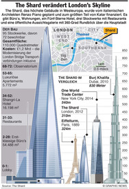 LONDON: The Shard - Einweihung des Wolkenkratzers infographic