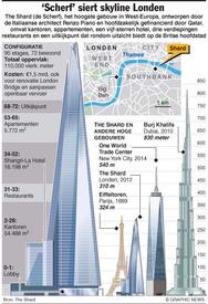 Wolkenkrabber The Shard in gebruik infographic