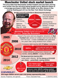 BUSINESS: Manchester United stock market launch infographic