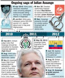 WIKILEAKS: Assange granted asylum by Ecuador infographic