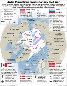 ARCTIC: Military expansion infographic