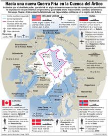 ÁRTICO: Expansión militar infographic