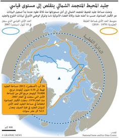 علوم: جليد المحيط المتجمد الشمالي يصل إلى أدنى مستوياته infographic