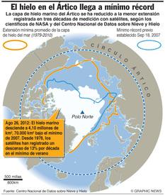 CIENCIA: Hielo del Ártico en mínimo récord infographic