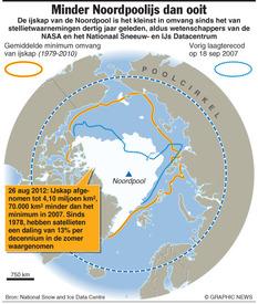 WETENSCHAP: Noordpoolijskap kleiner dan ooit infographic