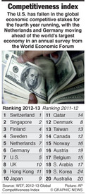 ECONOMY: Global Competitiveness Index 2012-13 infographic