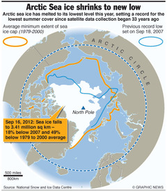 SCIENCE: Arctic Sea ice shrinks to new low infographic