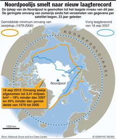 WETENSCHAP: Noordpoolijs smelt naar nieuw laagterecord infographic