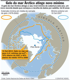 CIÊNCIA: Camada de gelo do mar Árctico atinge novo mínimo infographic