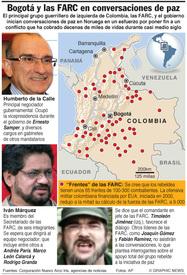 COLOMBIA: Gobierno y FARC en conversaciones de paz infographic
