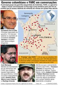 COLÔMBIA: Governo e FARC iniciam conversações de paz infographic