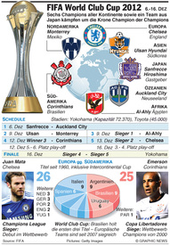 FUSSBALL: FIFA World Club Cup 2012 infographic
