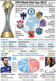 SOCCER: FIFA World Club Cup 2012 infographic