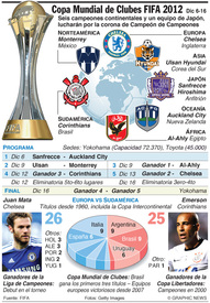 Copa Mundial de Clubes FIFA 2012 infographic