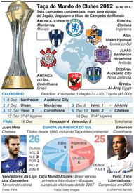 FUTEBOL: Taça do Mundo de Clubes FIFA 2012 infographic
