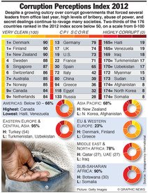 CORRUPTION: Perceptions Index 2012 infographic