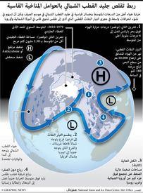 علوم: تأثير حالة القطب الشمالي على الطقس infographic