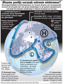 WETENSCHAP: Afname poolijs oorzaak extreem winterweer? infographic