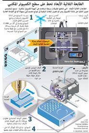 علوم: الطابعة ثلاثية الأبعاد infographic