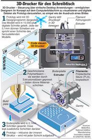 TECHNOLOGIE: Desktop 3D Drucker infographic