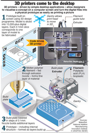 SCIENCE: Desktop 3D printers infographic