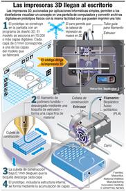 CIENCIA: Impresoras 3D de escritorio infographic