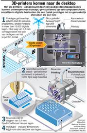 WETENSCHAP: Desktop 3D printers infographic