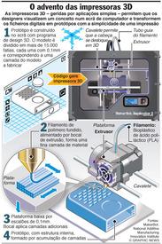 Impressoras 3D de secretária infographic