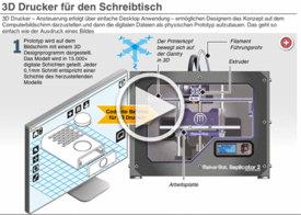TECHNOLOGIE: Desktop 3D Drucker  iGraphic infographic