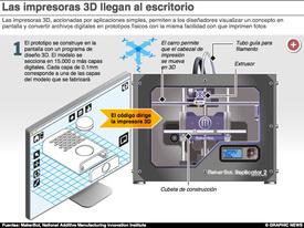 CIENCIA: Impresoras 3D de escritorio - iGraphic infographic