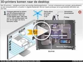WETENSCHAP: Desktop 3D printers iGraphic infographic
