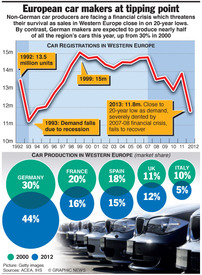 BUSINESS: Europe auto crisis infographic
